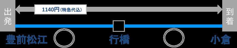 豊前松江駅から小倉駅