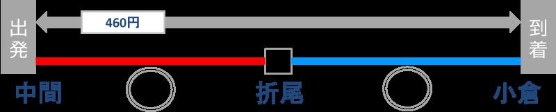 中間駅から小倉
