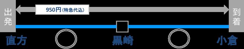 直方駅から小倉駅