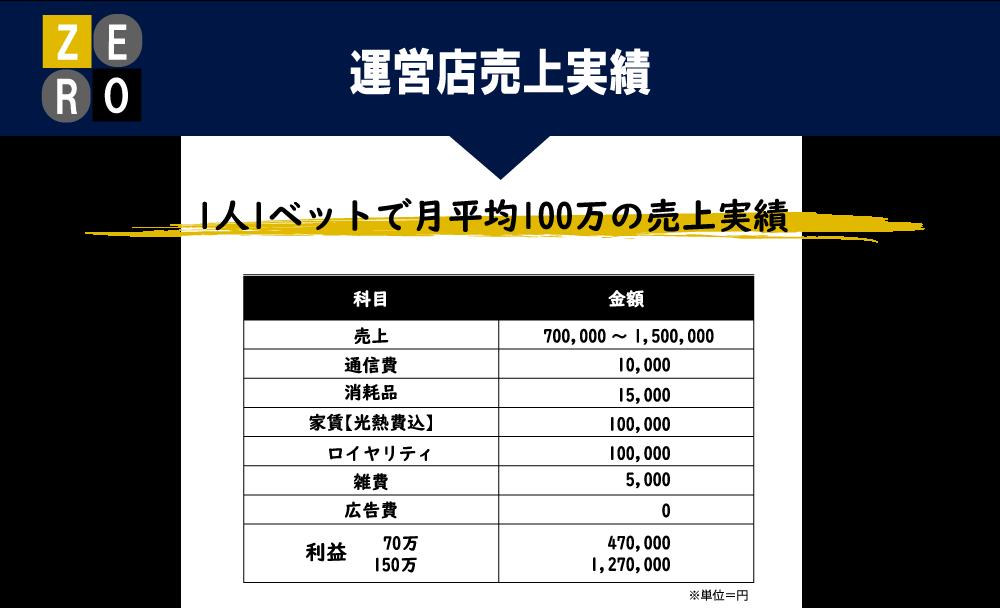 ZEROフランチャイズ運営店舗売上実績。1人1ベットで毎月平均100万円