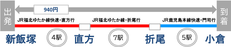 新飯塚駅から小倉駅