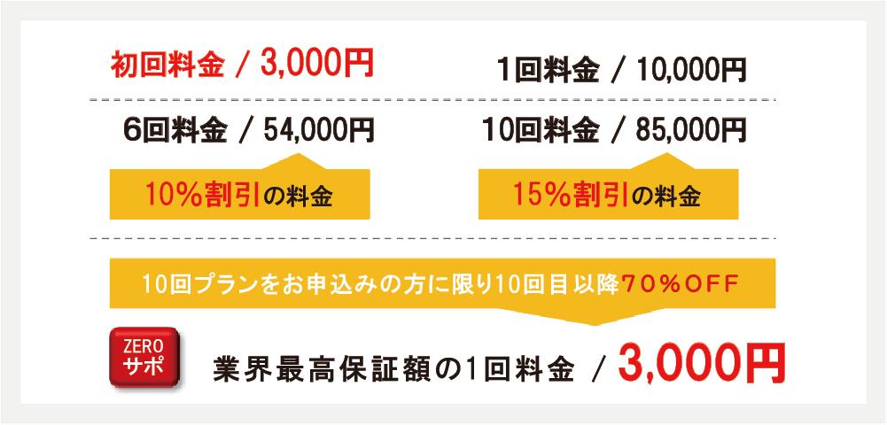 おしり脱毛料金説明初回3,000円