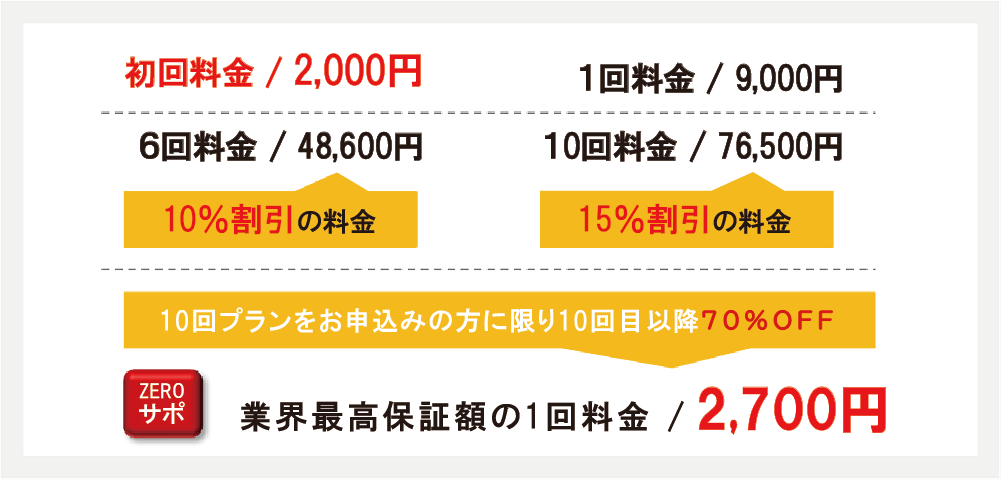 ひじ下脱毛料金説明、初回2000円