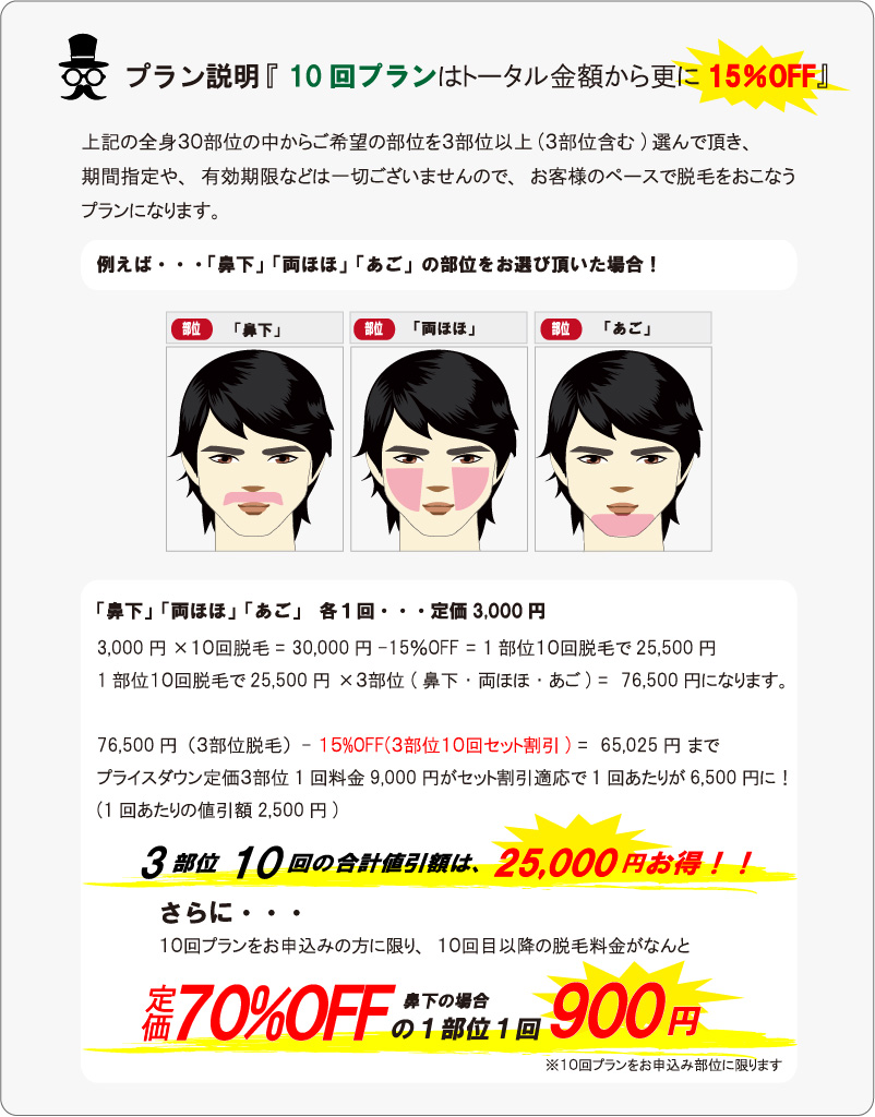 メンズ脱毛3部位10回プランはトータル金額から更に15%割引。メンズ脱毛保証付き。上記の全身30部位の中からご希望の部位を3部位以上(3部位含む)選んで頂き、期間指定や、有効期限などは一切ございませんので、お客様のペースで脱毛をおこなう割引プランになります。例えば・・・「鼻下」「両ほほ」「あご」の部位をお選び頂いた場合!「鼻下」「両ほほ」「あご」 各1回・・・定価3,000円。3,000円×10回脱毛= 30,000円-15%OFF = 1部位10回脱毛で25,500円1部位10回脱毛で25,500円 ×3部位 (鼻下・両ほほ・あご) =  76,500円になります。76,500円(3部位脱毛)- 15%OFF(3部位10回セット割引) =  65,025円 までプライスダウン定価3部位1回料金9,000円がセット割引適応で1回あたりが6,500円に!(1回あたりの値引額2,500円)3部位10回の割引額は25,000円もお得に!さらに10回プランをお申込みの方に限り、10回目以降の脱毛料金がなんと、定価料金から70%割引の1回1部位900円になります。
